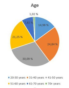 Evaluation_age ratio