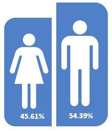 Evaluation_men_women ratio