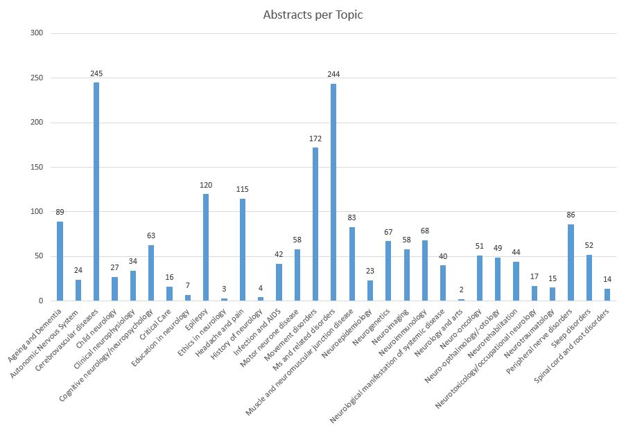PC_Abstracts per topic