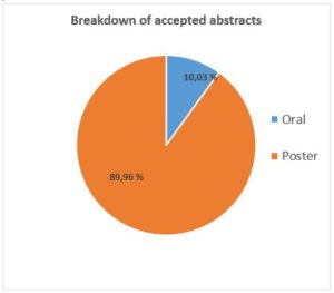 Congress statistics_Abstracts