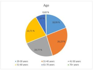 Congress statistics_age