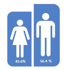 Congress statistics_gender